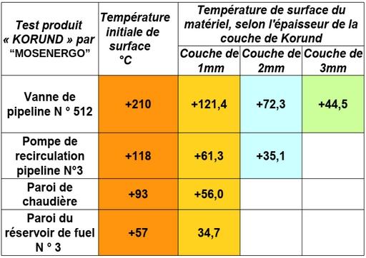 Test de température de surface selon épaisseur de Korund par Mosenergo